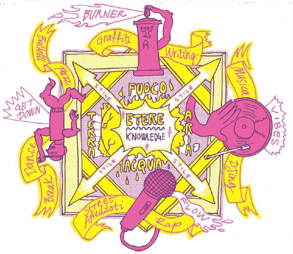 Lo schema dei quattro elementi dell'hip hop secondo il Dr. Pira